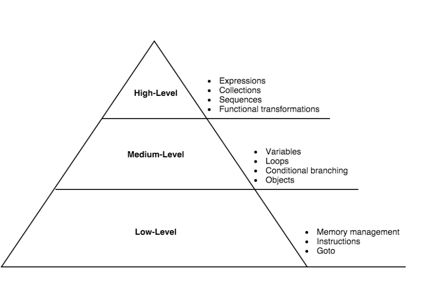 Features defining each level of abstraction
