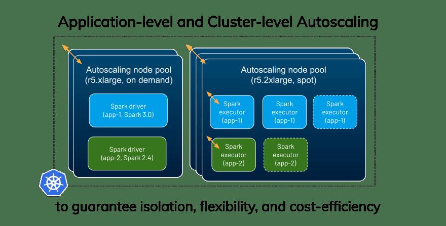 Data Mechanics' Autoscaling Feature