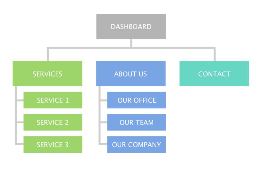 information-architecture-diagram