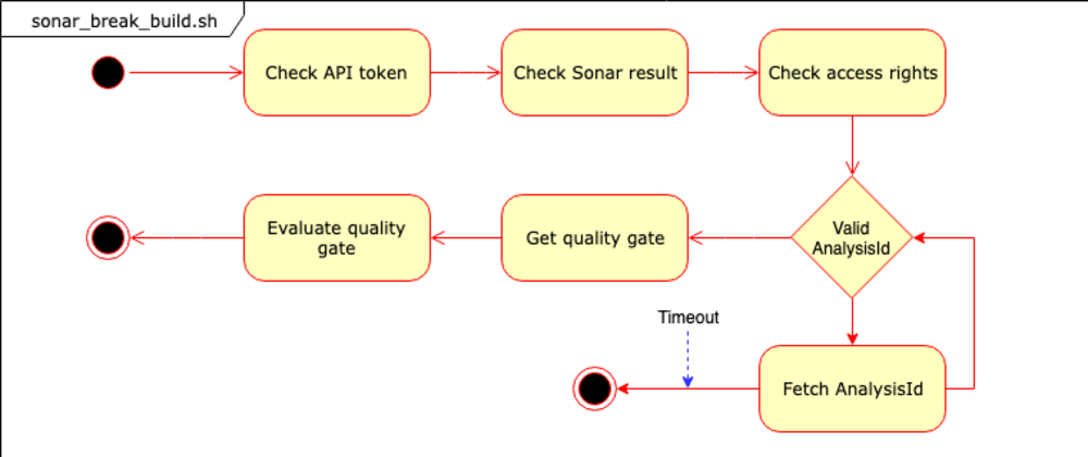 Cover image for Gitlab Integration with Sonarqube: Automate your quality gates