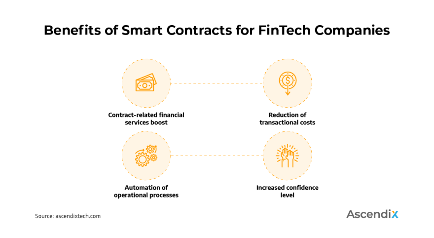 0_Benefits of Smart Contracts for FinTech Companies