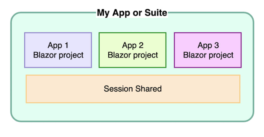 Micro-apps