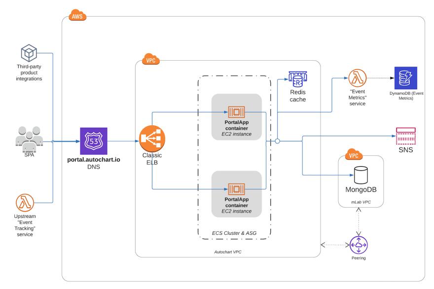 Legacy Autochart API architecture