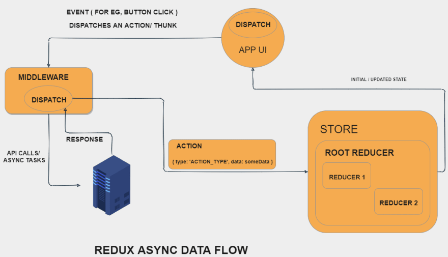 Async Redux Flow