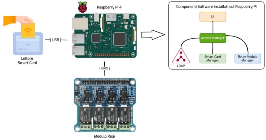Figura 1 - Possibile scenario d'integrazione Smart Card e Raspberry Pi