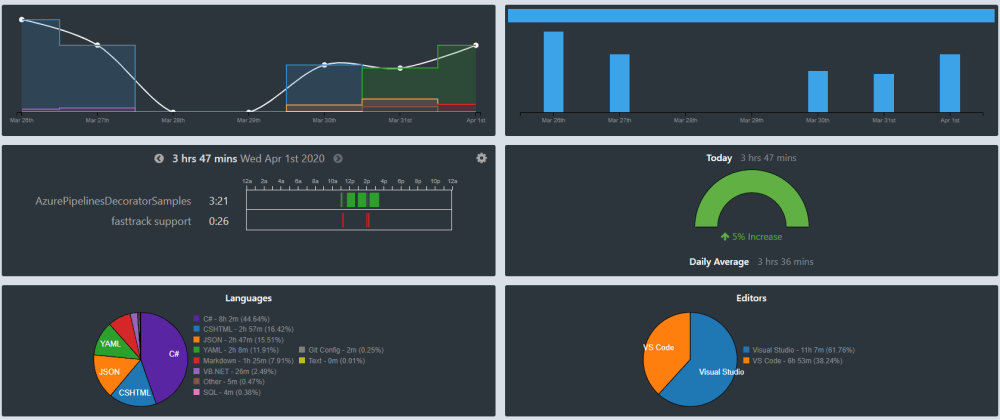 Cover image for Developers! Monitor your activity with Wakatime