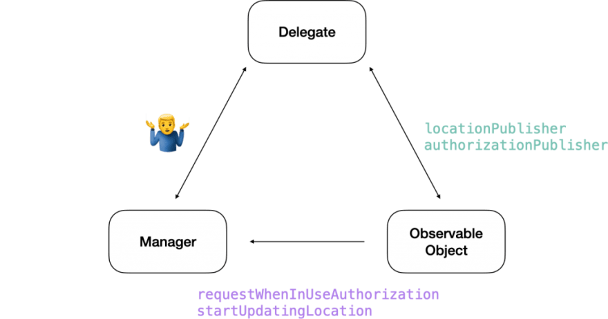 How to interface between the delegate and the ObservableObject