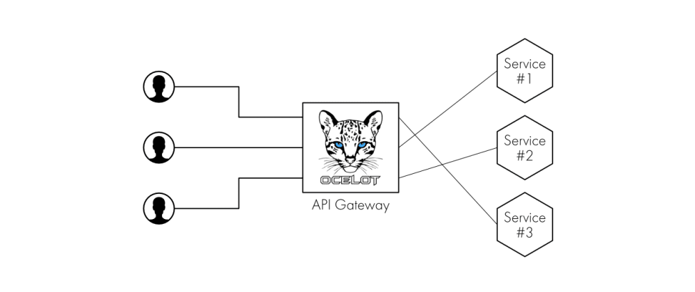 Cover image for An Introduction to Microservices pt. 2