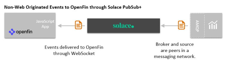 A diagram of non-web originated events to OpenFin through the Solace PubSub+ event broker