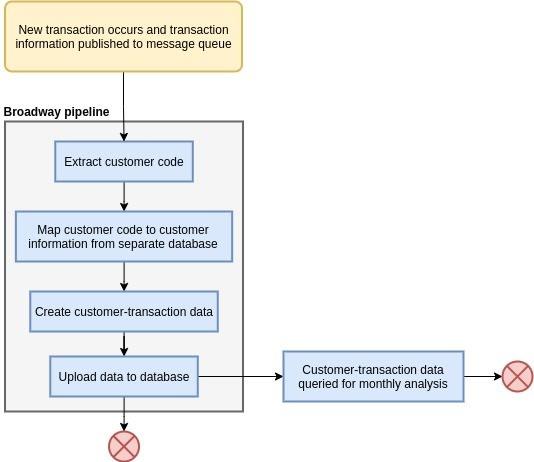 Sample scenario flowchart