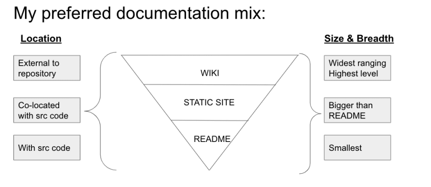 doc mix diagram
