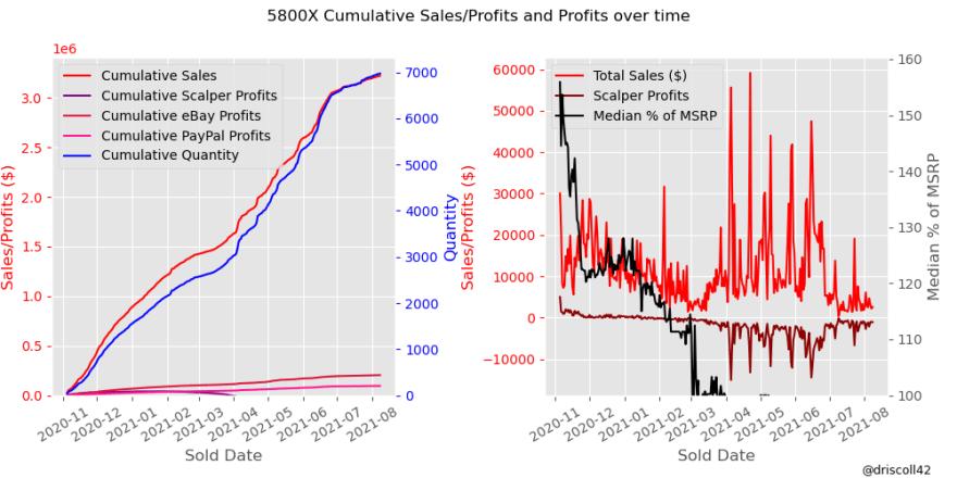 5800X Cumulative Sales/Profits