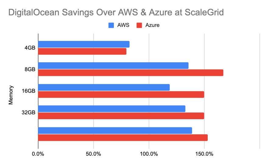 DigitalOcean Savings Over AWS and Azure for Database Hosting at ScaleGrid
