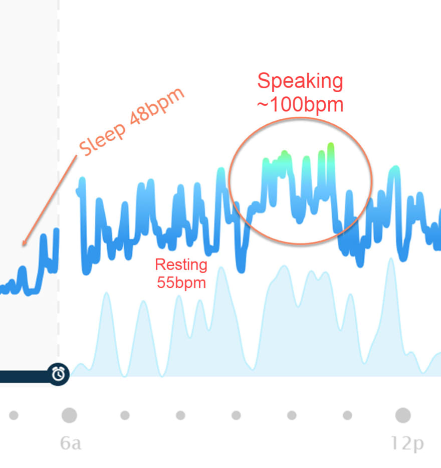 Heart rate day of speaking