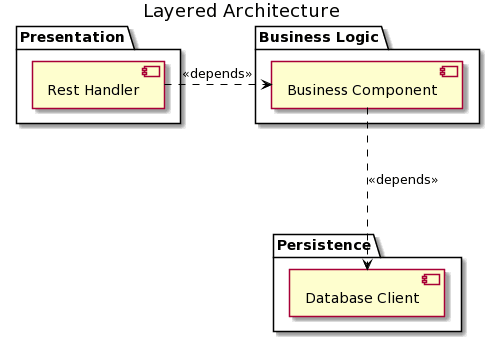 REST Service using a layered architecture.