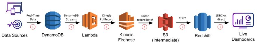 dynamodb lambda kinesis-firehose redshift architecture