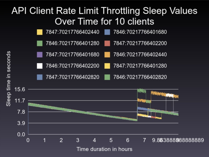 Exponential increase proportional decrease chart 7-hour torture test