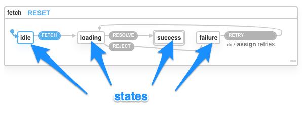 xstate viz screenshot indicating states