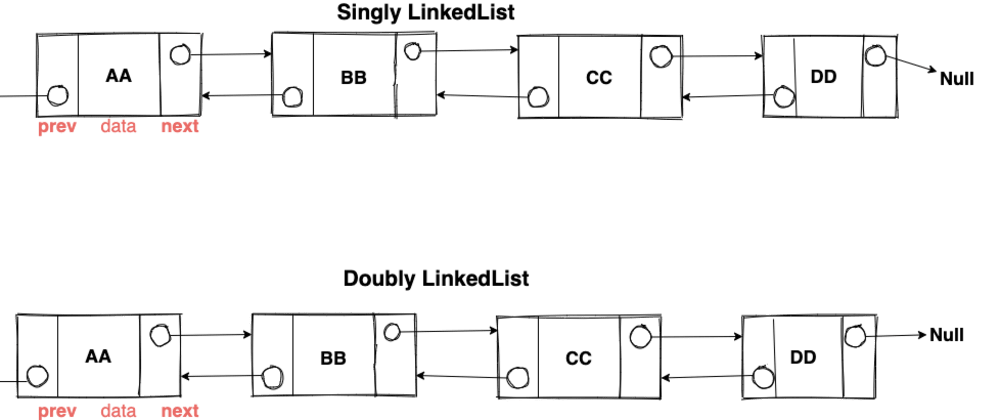 Cover image for LinkedList in Java