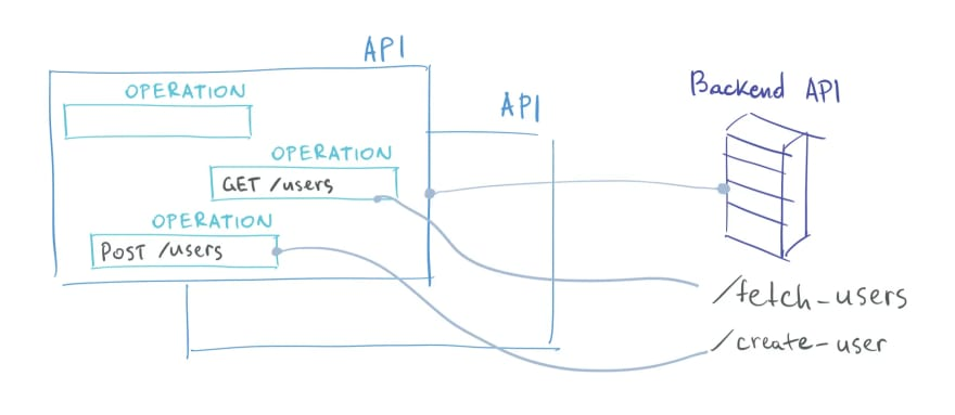 APIs and Operations