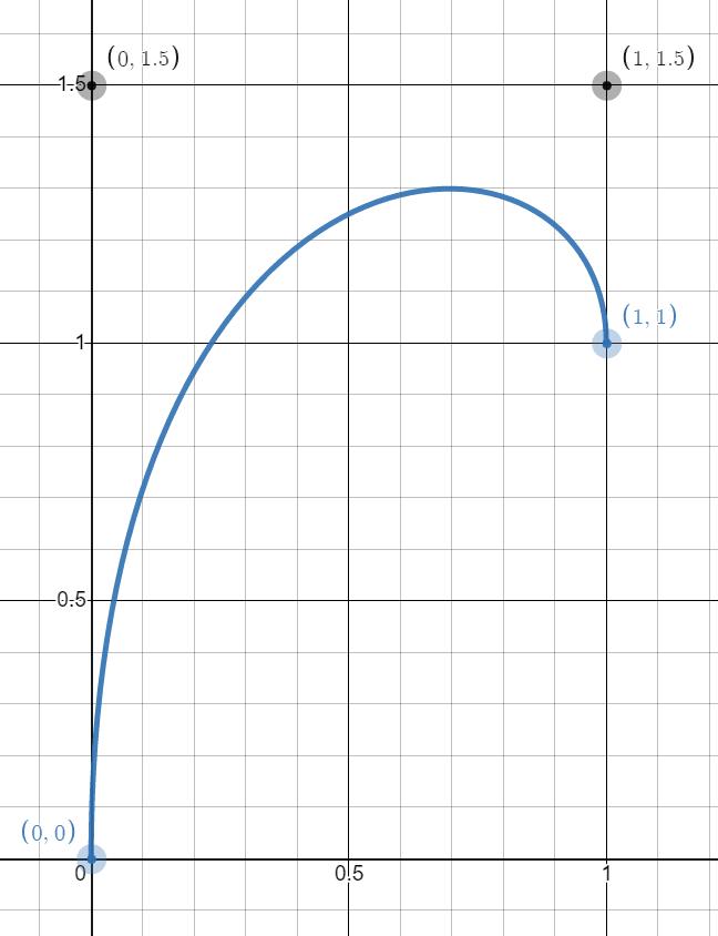 cubic-bezier(0,1.5,1,1.5)