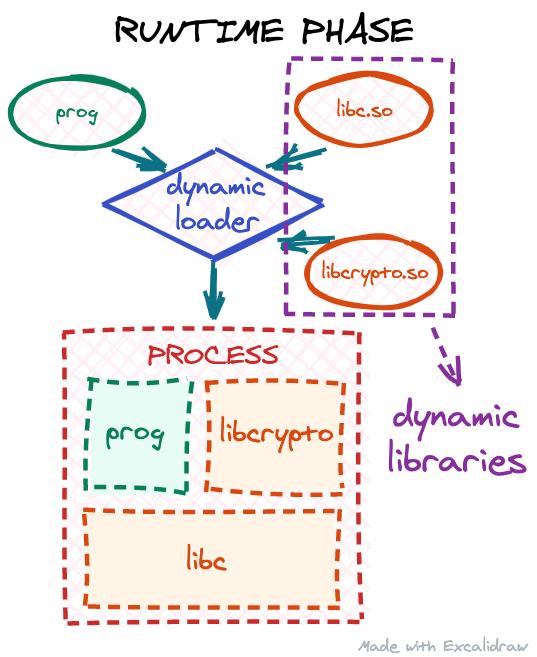 dynamic loader