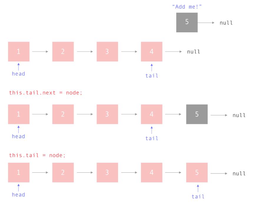 Adding node