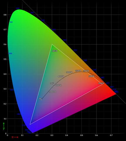 sRGB color gamut diagram