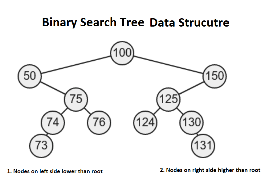 How to implement Inorder traversal in a binary search tree