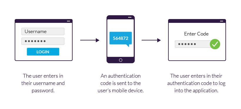 Two factor authentication adds extra security to your account