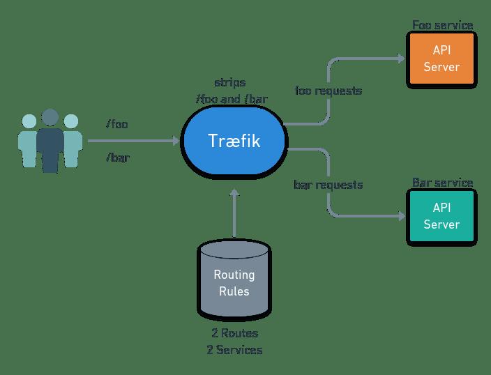 API Consolidation Scenario