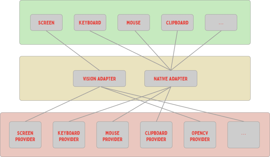 nut.js provider / adapter architecture