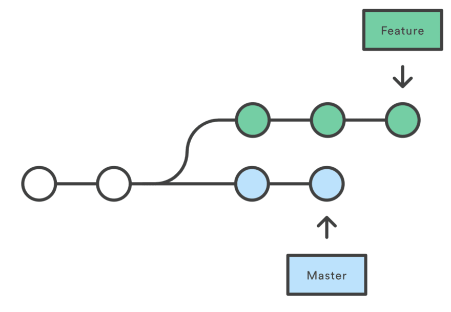 git merge into develop