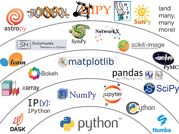 Python Scientific Ecosystem