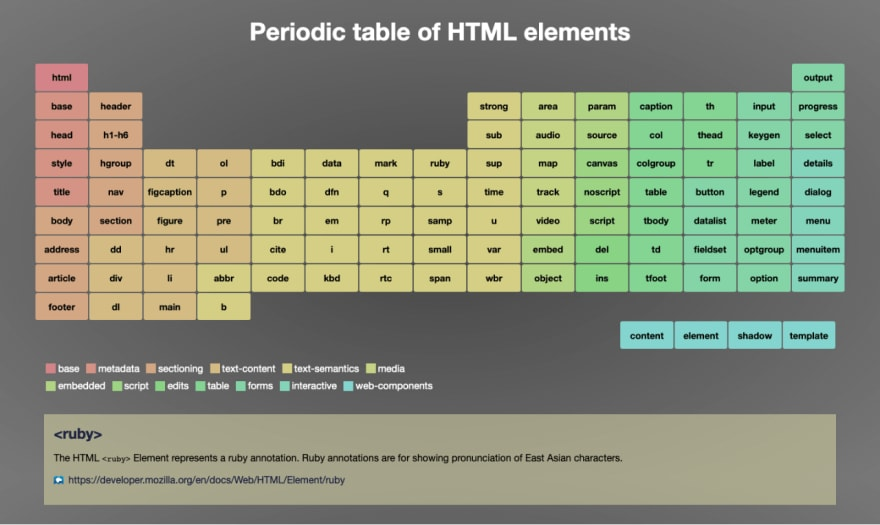 Mike Riethmuller's implementation of the HTML periodic table of elements that showed the definition of the element when clicked on