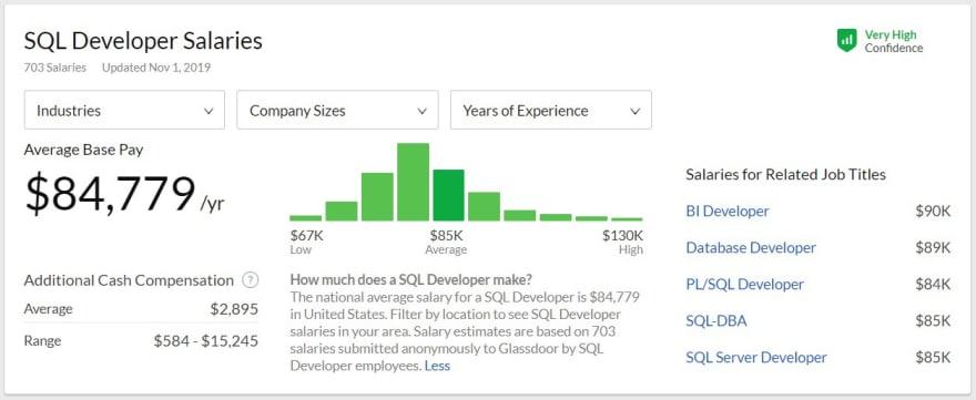 SQL Developer Salaries