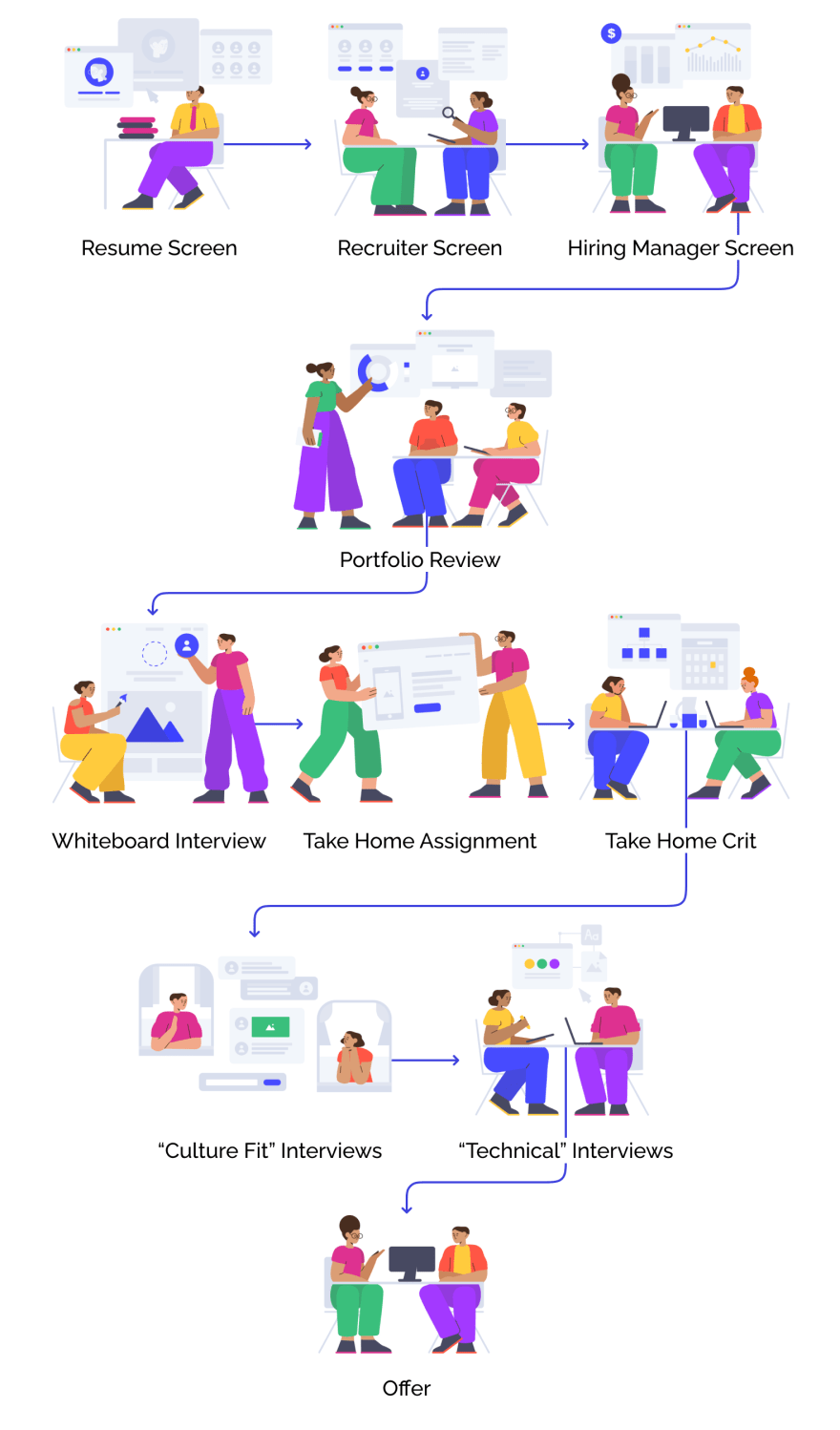 Depiction of current interview loop for designers