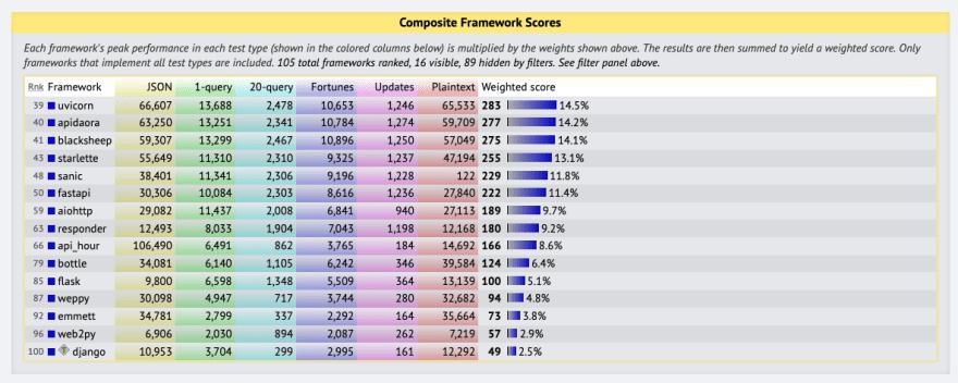 TechEmpower Benchmarks Round 19