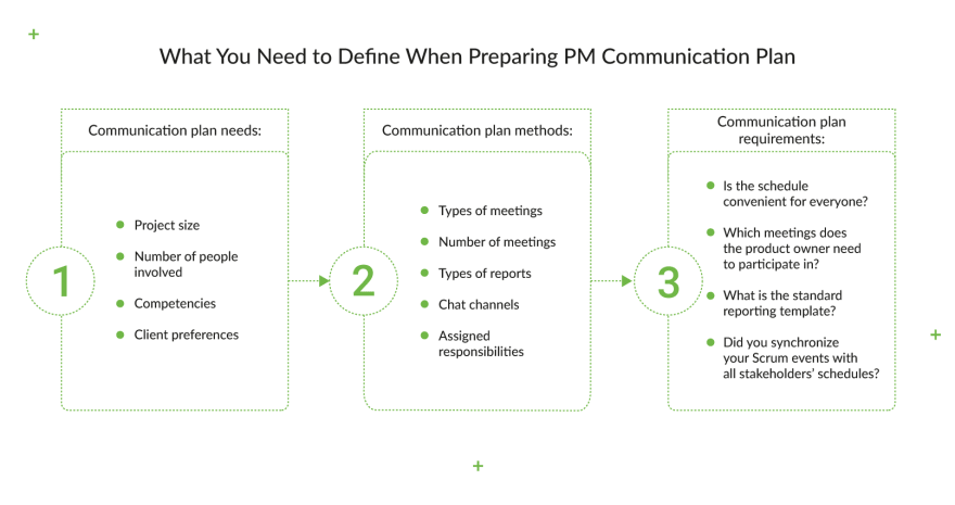define-when-preparing-pm-communication-plan