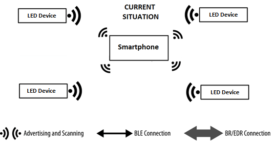 Picture showing different LED devices communicating with smartphone