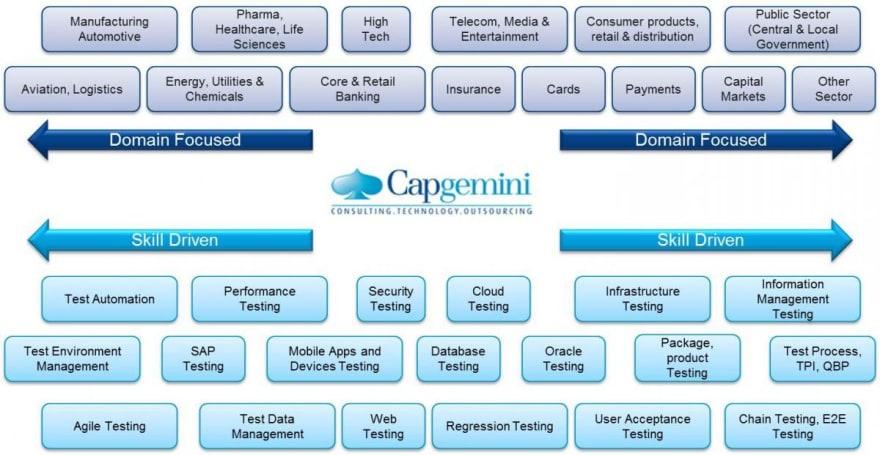 capgemini example