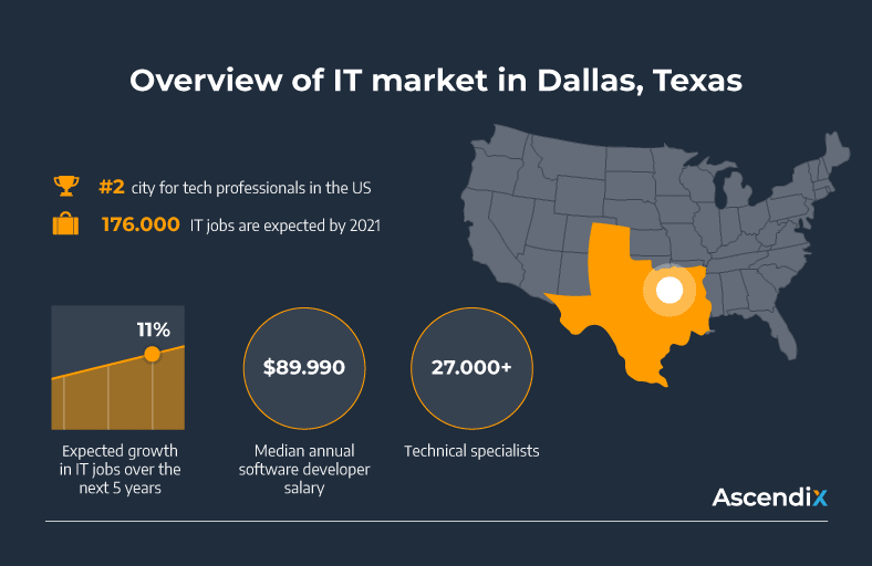 Overview of IT market in Dallas, Texas3