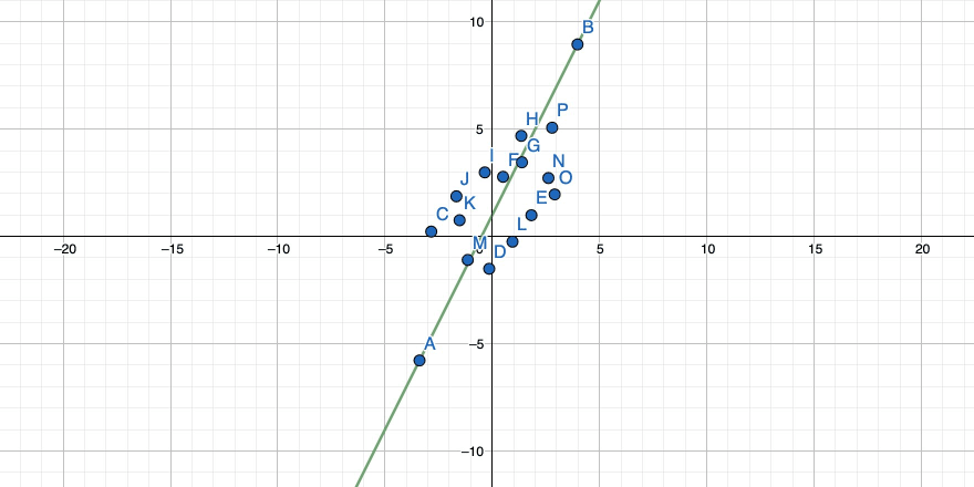 A rotated straight line through two points in a 2-dimensional coordinate system