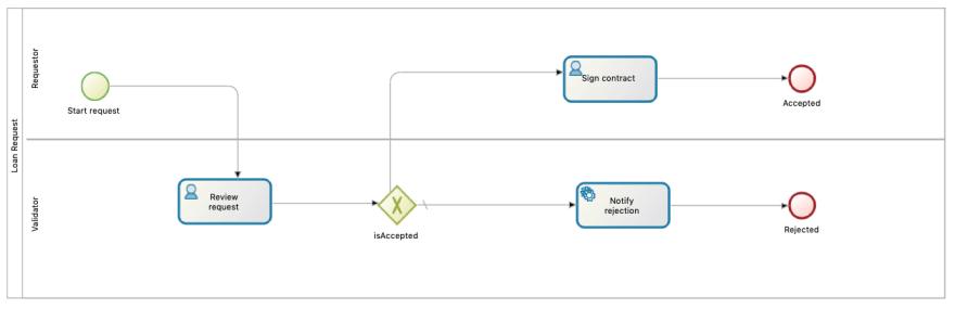 Loan Request process diagram
