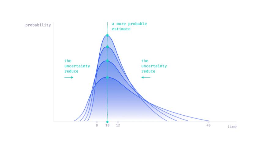 it project estimation reduce uncertainty