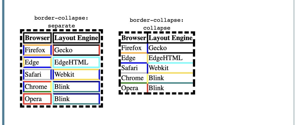 Cover image for TIL: CSS border-collapse