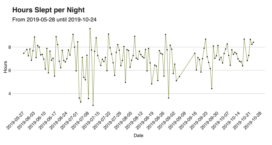 Interpreting 135 nights of sleep with data, anomaly detection, and time series