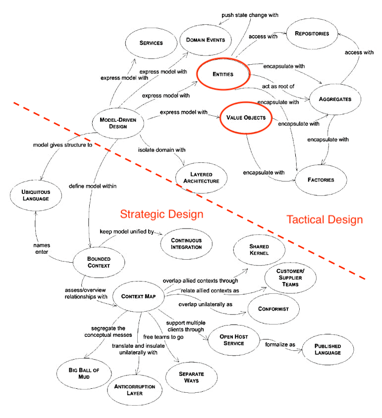entities_value-objects.png
