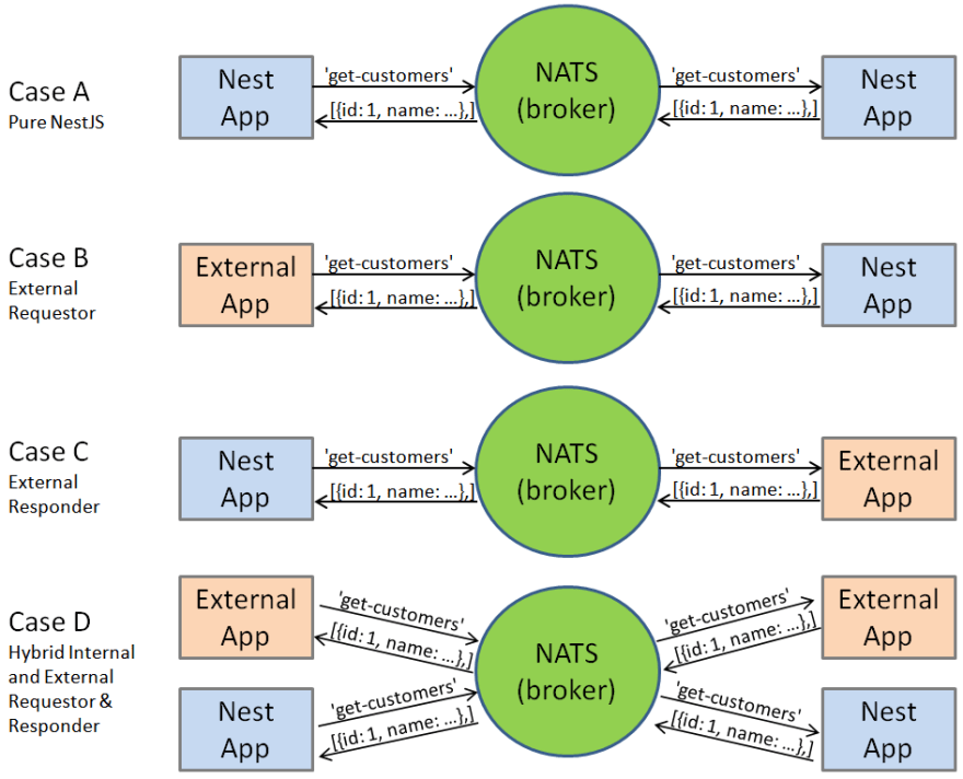 Transporter Use Cases