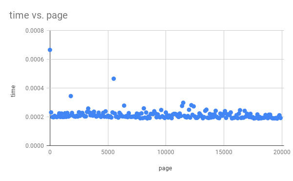 Graph of query time staying constant